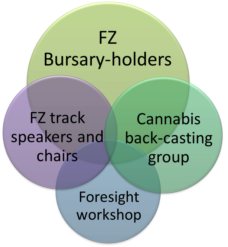 FZ network groups